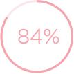 84% eye erea smoother